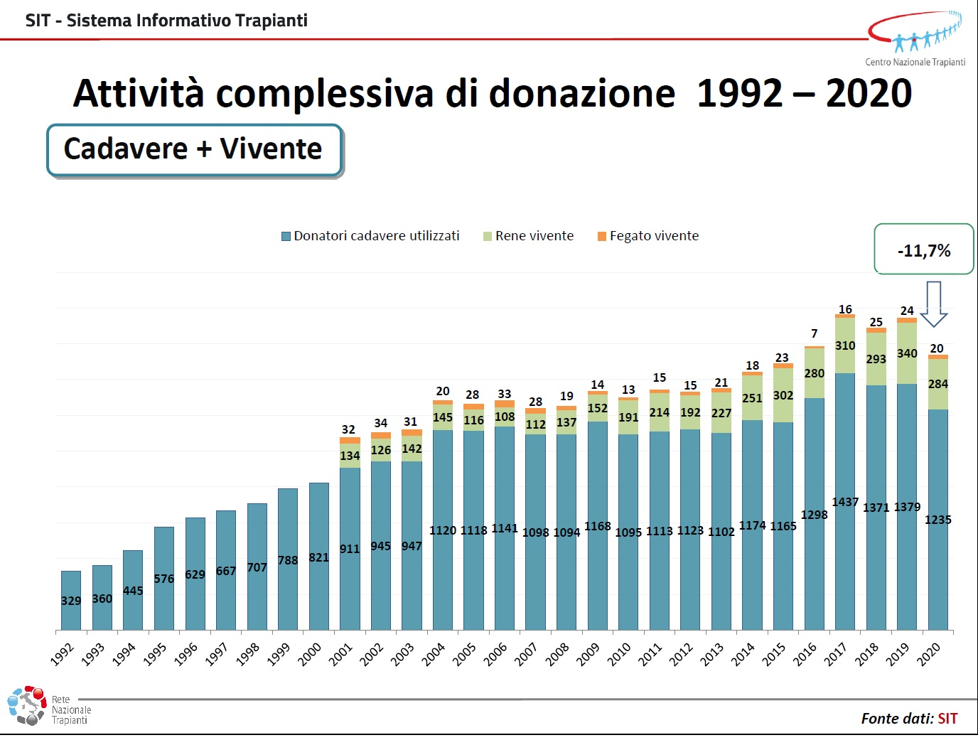 Organ donations in Italy over the years - SIT report